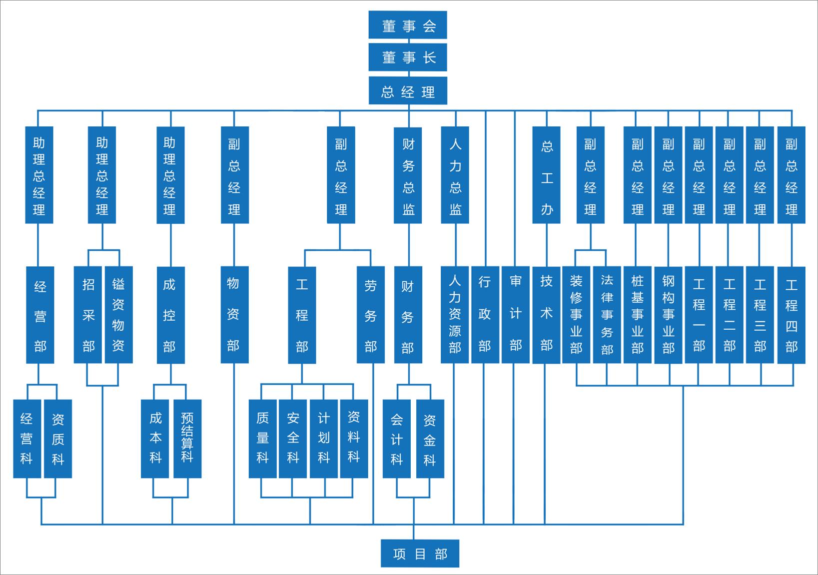 巨铸集团组织结构图